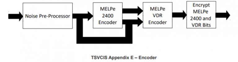 TSVCIS Appendix E – Encoder